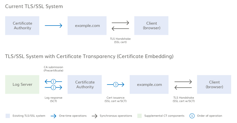 How Certificate Transparency Ct Works Digicert