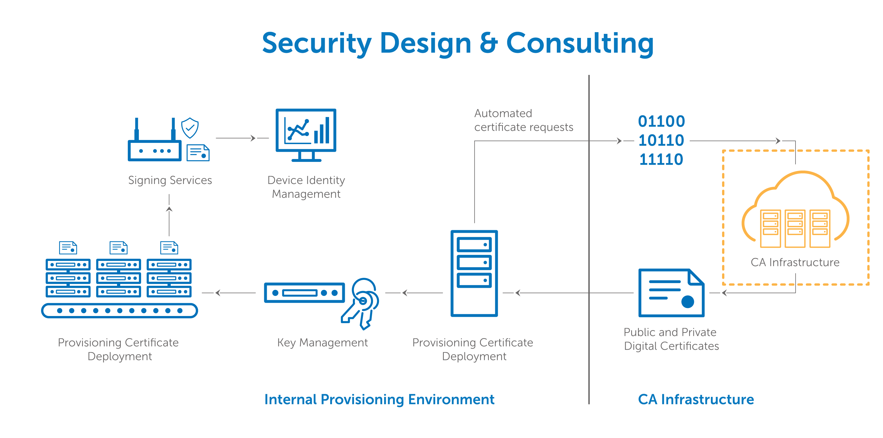 Iot ca infrastructure solutions digicert reasons to use a publicly trusted ca xflitez Image collections
