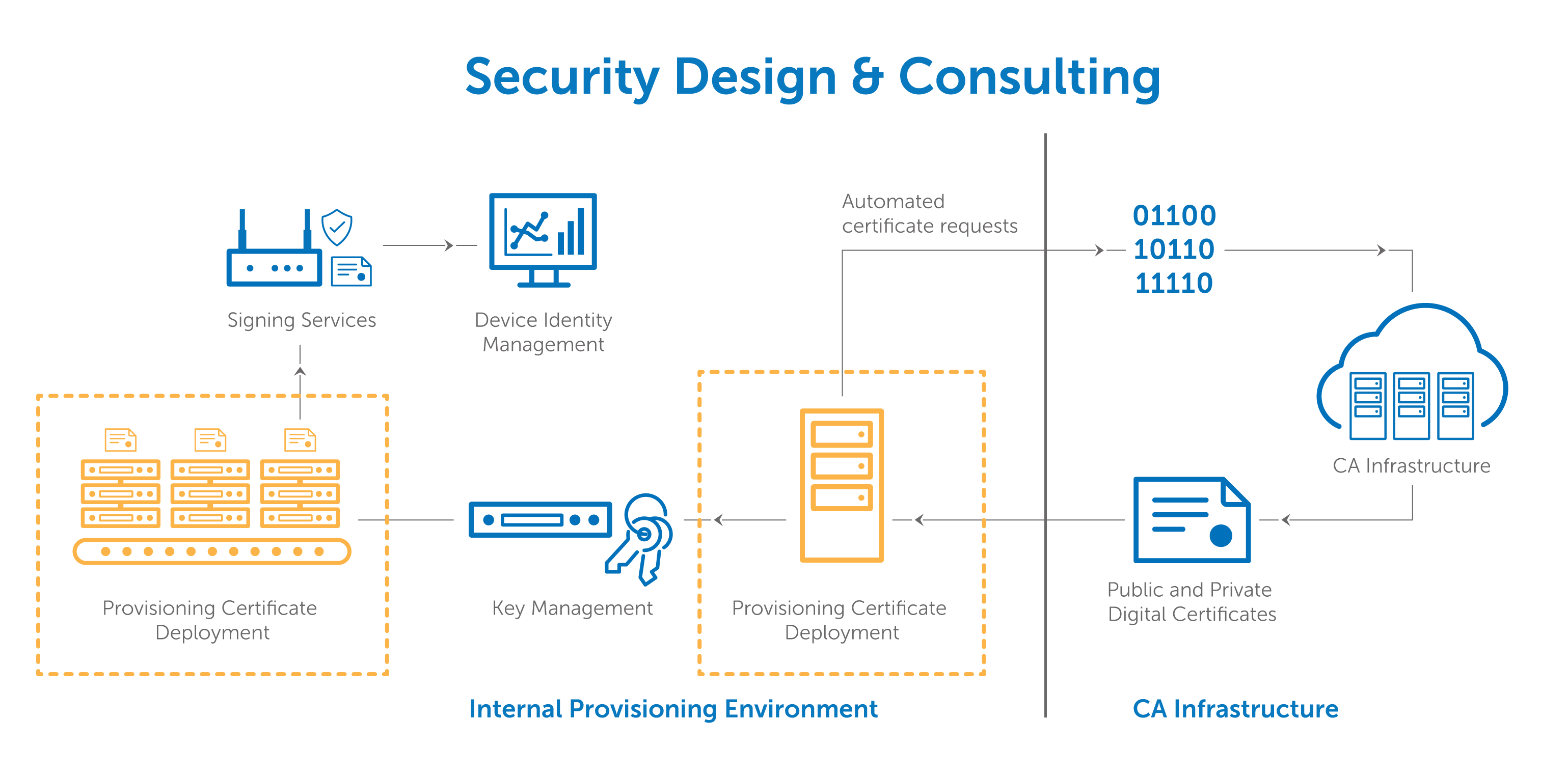 Iot provisioning deployment digicert additional provisioning and deployment features xflitez Image collections