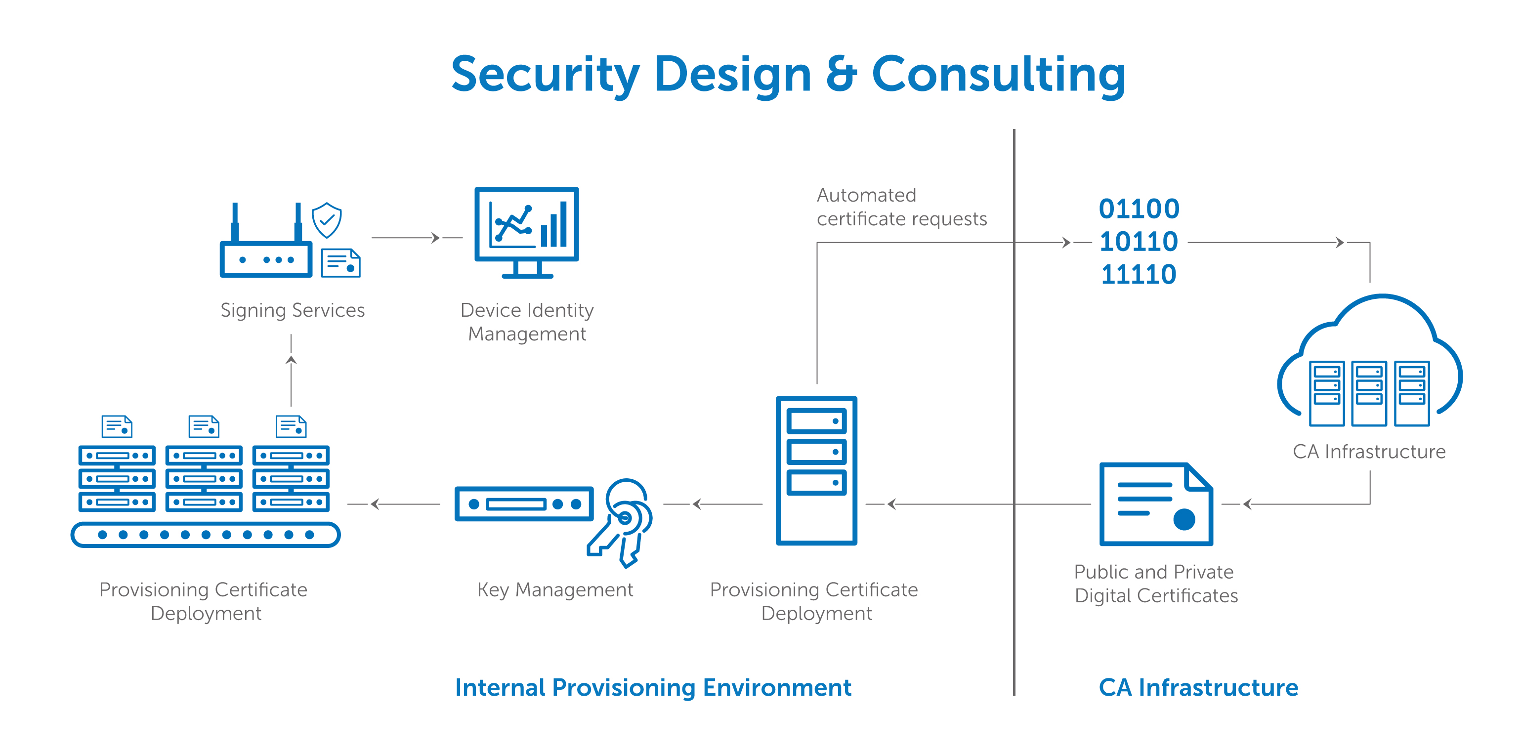 Iot security design consulting for What is a design consultant