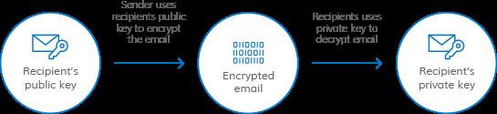 Client (S/MIME) Certificates | DigiCert com