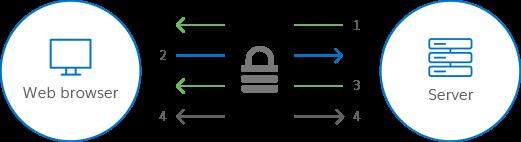 Certificados SSL   ¿Qué es un certificado SSL? - DigiCert.com