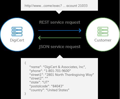 Developers/REST API - DigiCert