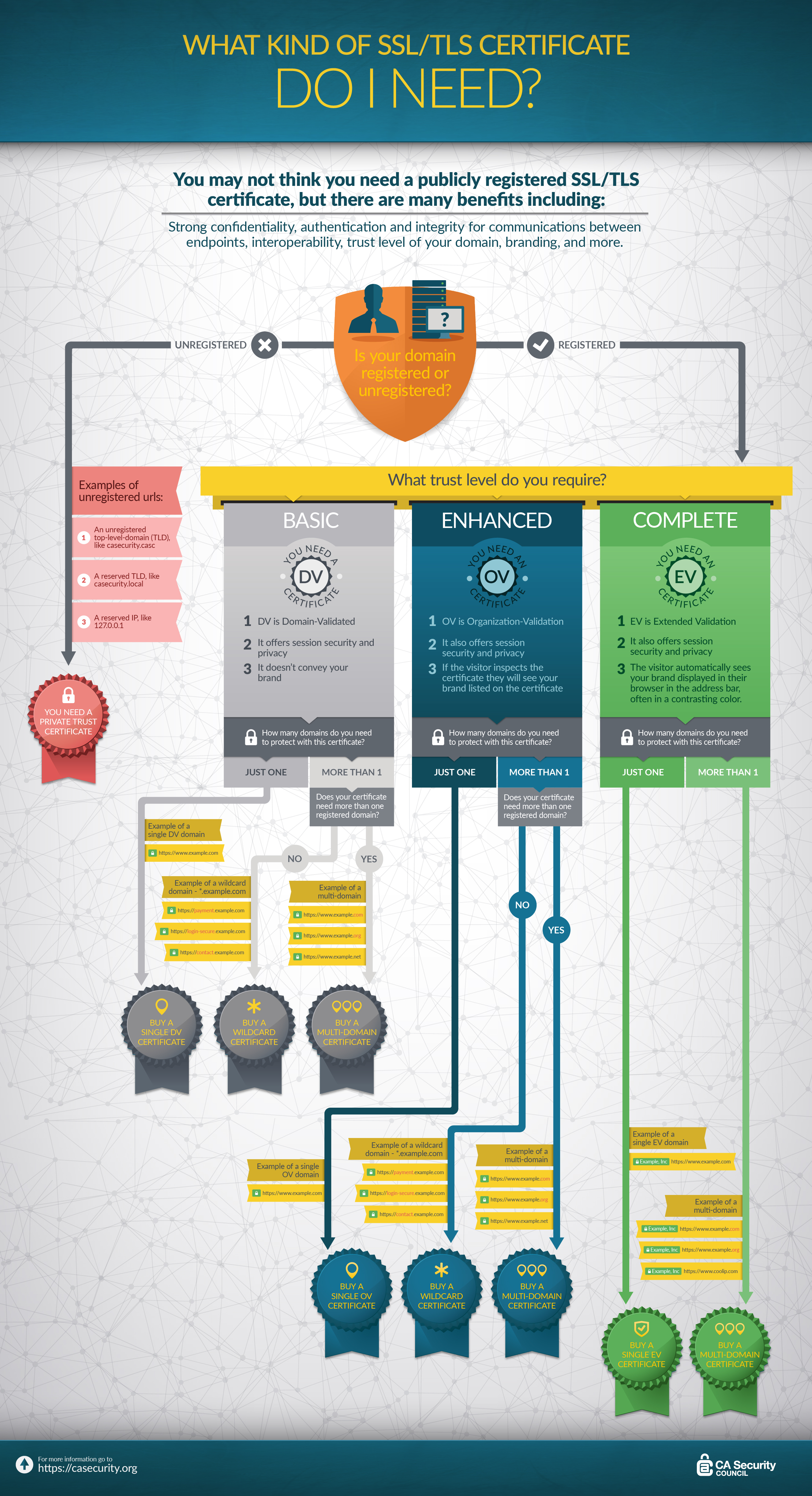 certificate tls infographic certificates website tsl digicert does secure security kind tbs ssl1 cert need difference sidebar primary creation manager
