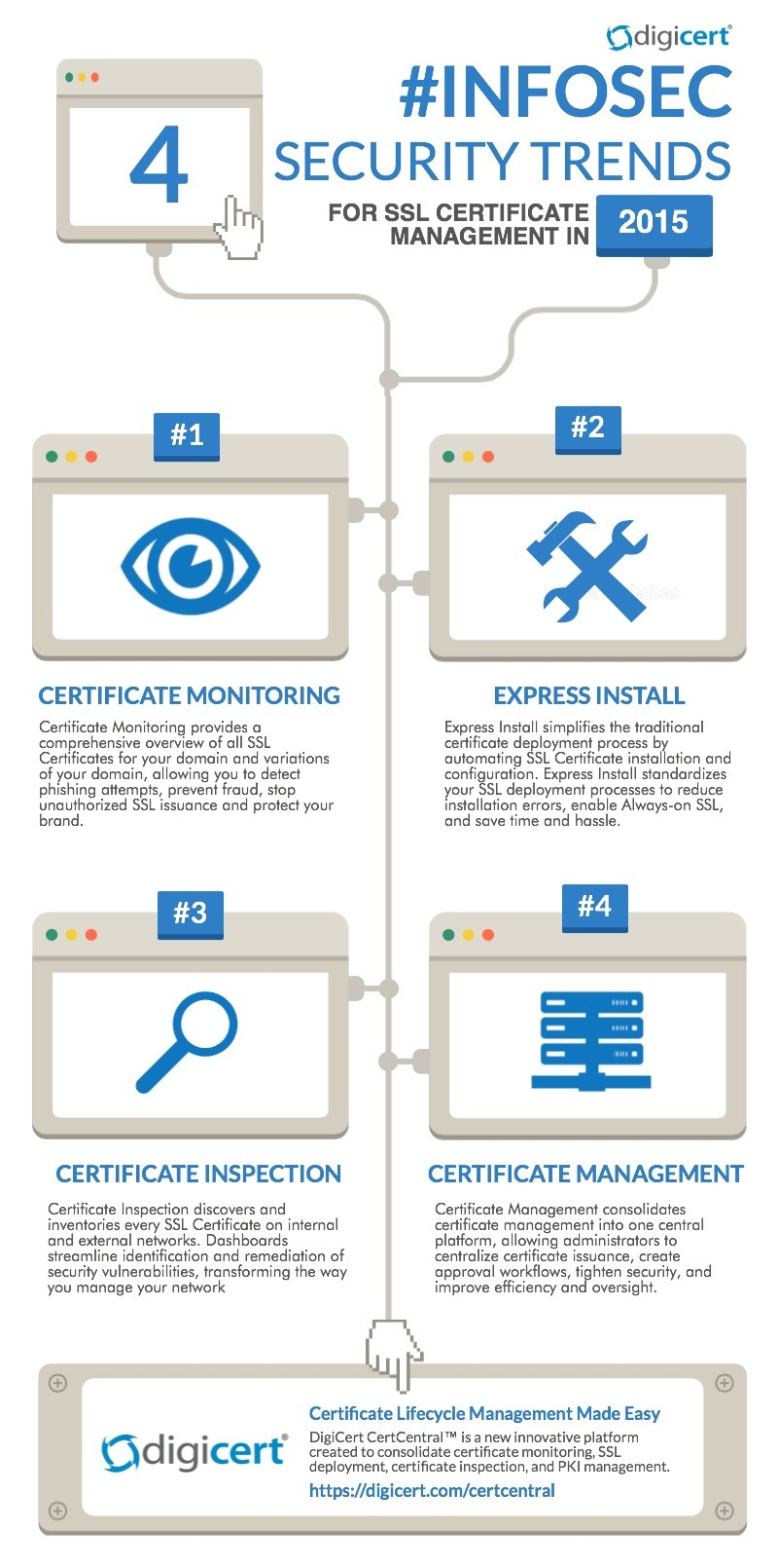 Infographic infosec security trends in 2015 digicert blog take a look at security trends for ssl certificate management this year xflitez Image collections