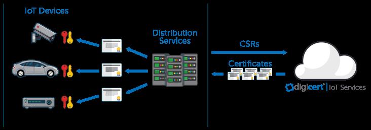 PKI: Solving the IoT Authentication Problem | DigiCert Blog