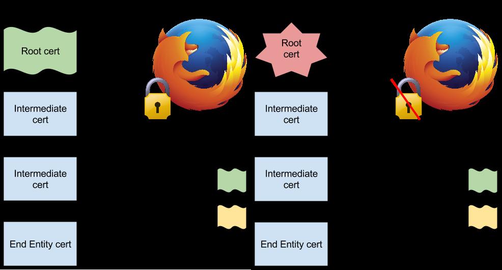 Firefox 32 Supports Public Key Pinning | DigiCert Blog