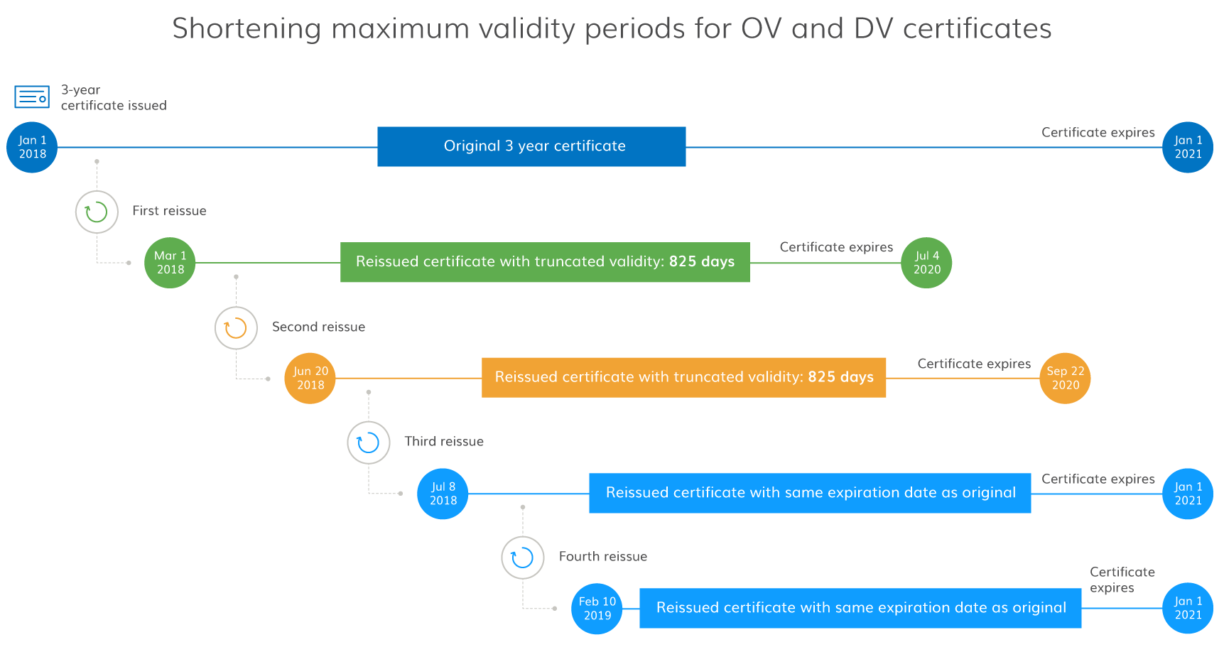 Shortening maximum validity periods for ov dv certificates if you need to reissue a 3 year ov certificate and have questions about what to expect when the certificate is reissued please contact your account 1betcityfo Gallery