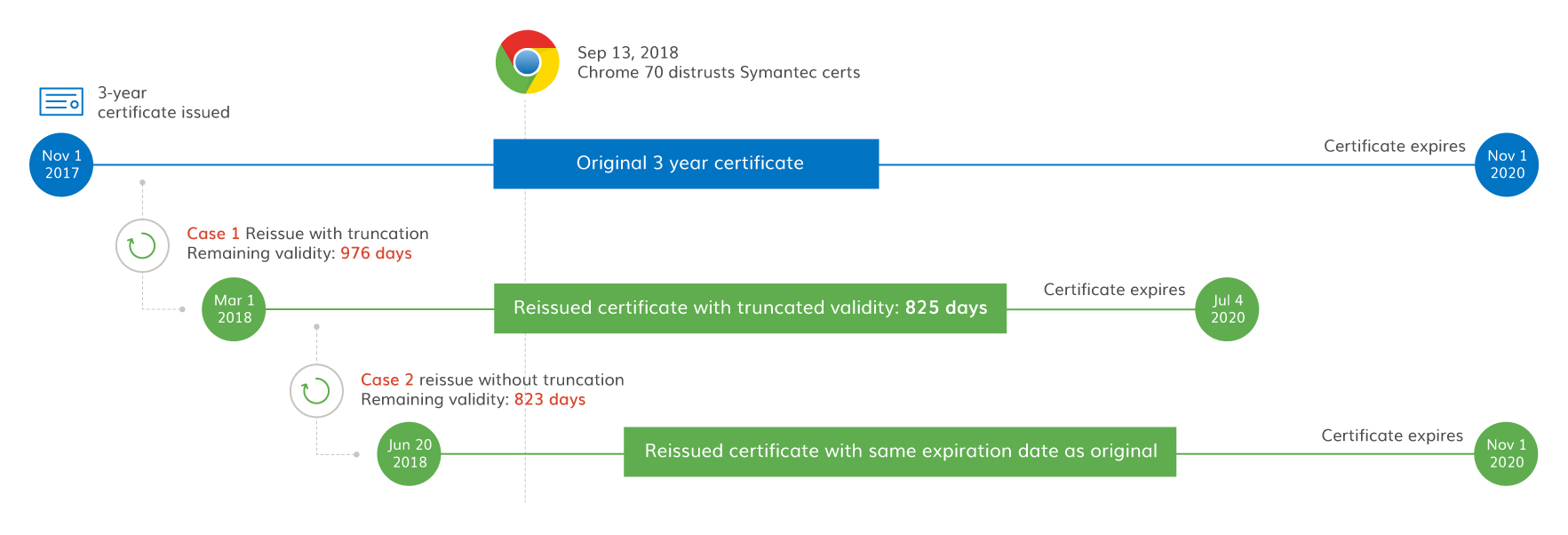 3 year certificate reissuance access to order comments digicert certificate and to avoid a truncated validity period see the image below and this page for more details for a more detailed explanation about how to 1betcityfo Gallery