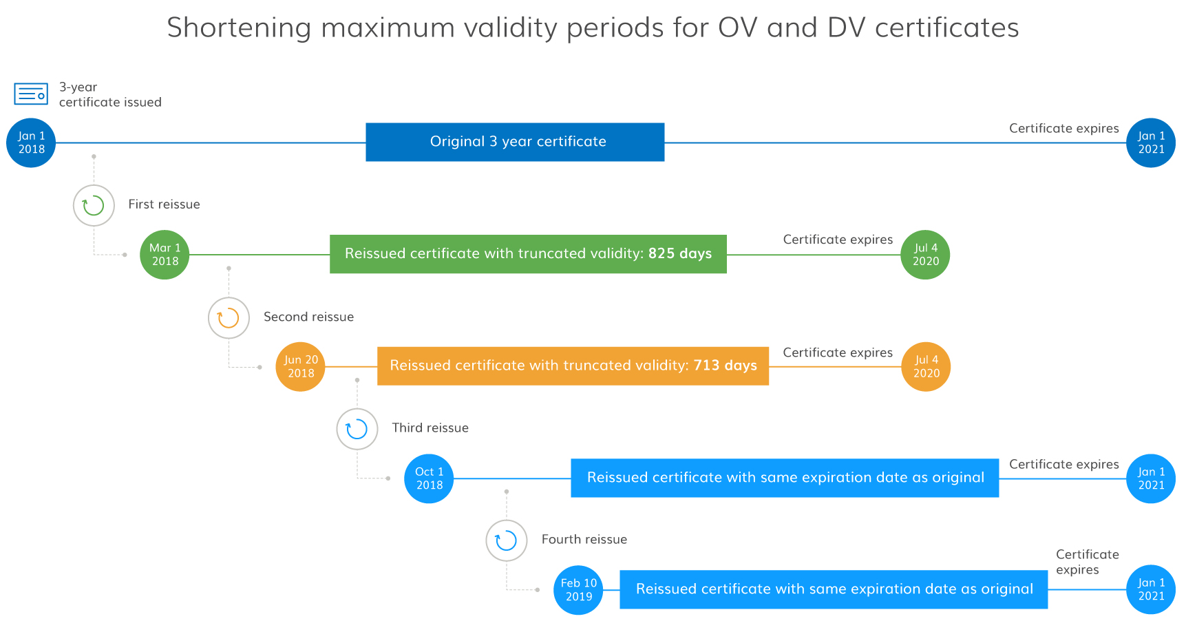How to reissue 3 year certificates without losing lifetime i hope this clarifies the process and gives you and your customers more clarity around this industry guideline change and how we handle it 1betcityfo Images