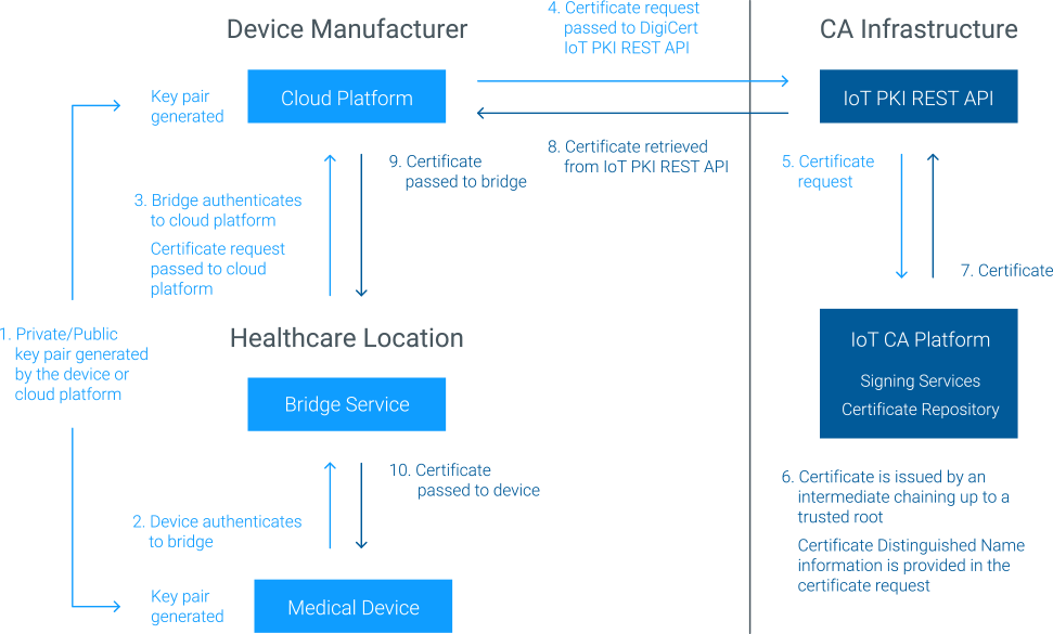 Security Solutions for Healthcare IoT | DigiCert com
