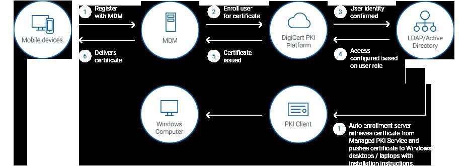 Secure Mobile Device Management with DigiCert PKI Platform